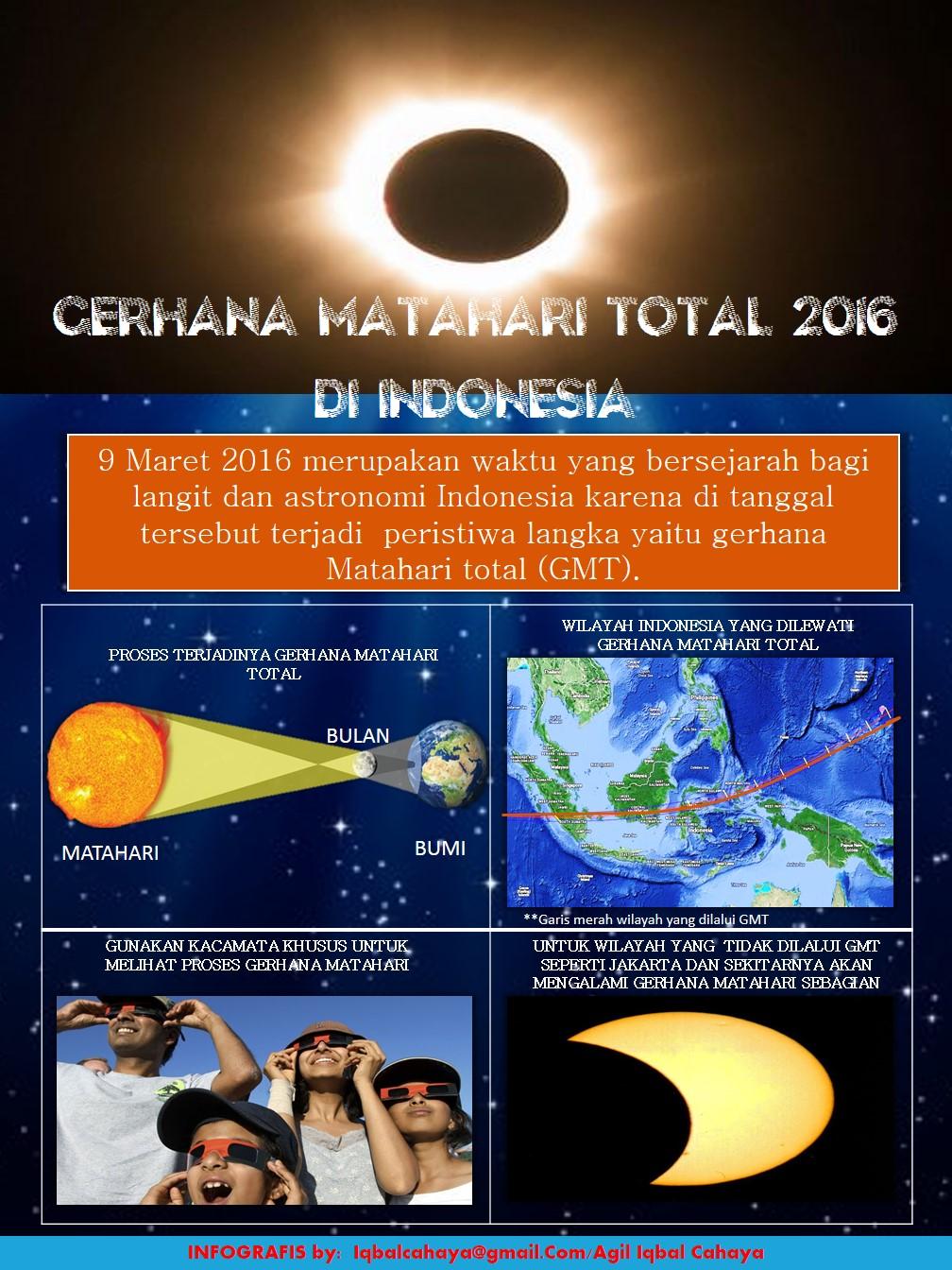 Indonesia Menantikan Gerhana Matahari Total 2016 Sekretariat