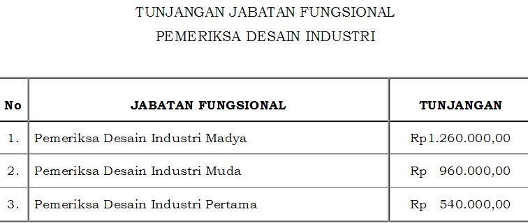 Desain Industri
