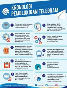 Infographic about the blocking of Telegram