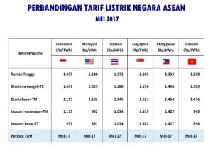 Data Perbandingan Tarif Listrik ASEAN