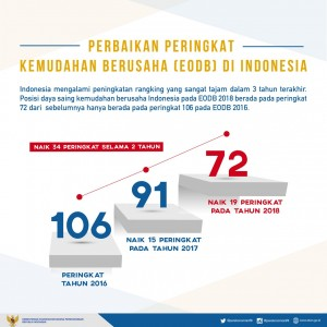 Infographic of the Increase in Indonesia's Ease of Doing Business