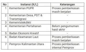 Daftar K/L/D yang belum menyelesaikan pemberkasan NIP