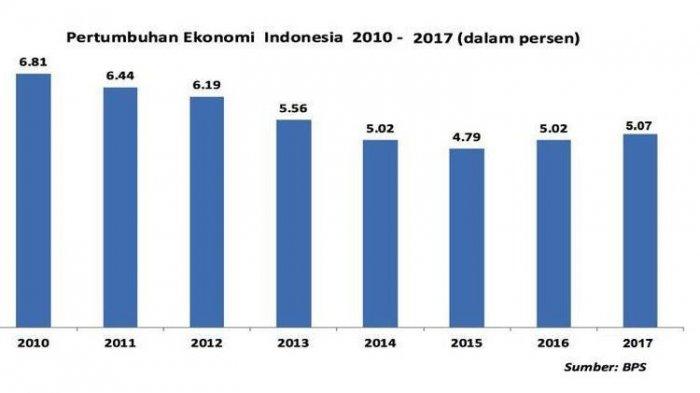 Sekretariat Kabinet Republik Indonesia Tertinggi Sejak 2014 Bps Pertumbuhan Ekonomi 2017 Capai 5 07 Sekretariat Kabinet Republik Indonesia