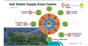 Infografis Ketersediaan Listrik persiapan Asian Games 2018 (Sumber: Kementerian ESDM)