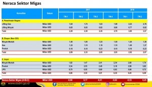 Tabel-Penerimaan-Migas-300x172