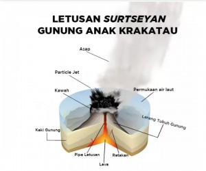 Surtseyan eruption of Mount Anak Krakatau. (Photo by: Ministry of Energy and Mineral Resources)