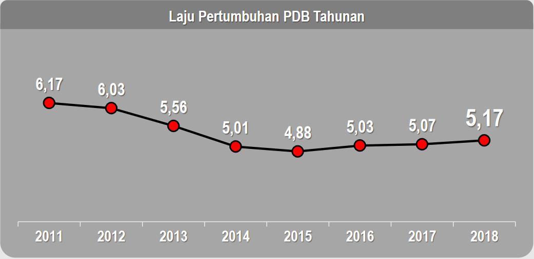 Sekretariat Kabinet Republik Indonesia Tertinggi Sejak 2014 Bps Ekonomi Indonesia 2018 Tumbuh 5 17 Persen Sekretariat Kabinet Republik Indonesia