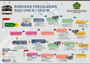Hajj pilgrimage infographic of 1440 Hijri/2019. (Photo by: Ministry of Religious Affairs)