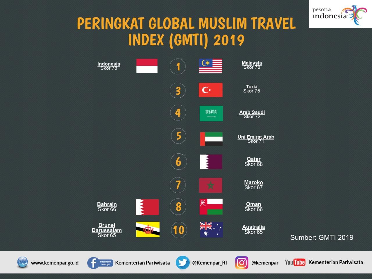 Duduki Rangking Satu Destinasi Halal Dunia, Indonesia Berbagi dengan Malaysia