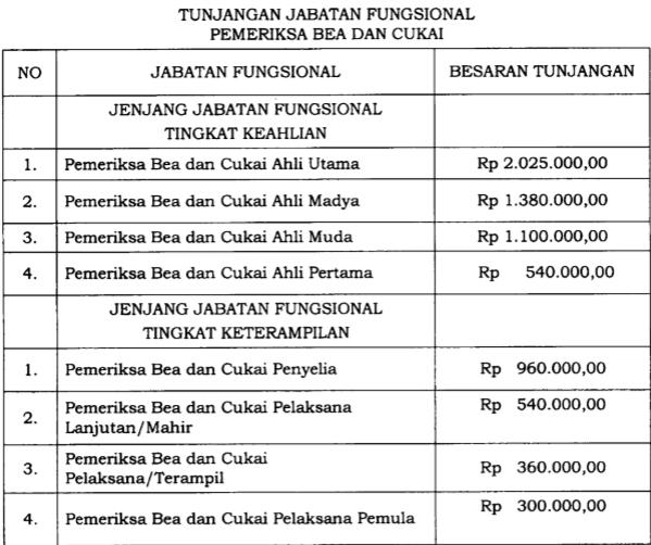 Pemeriksa Bea dan Cukai Kini Dapat Tunjangan Jabatan Fungsional