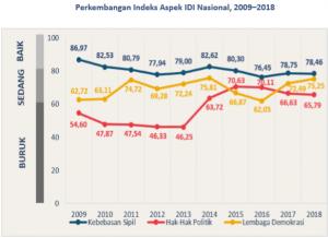 Indeks-Aspek-IDI