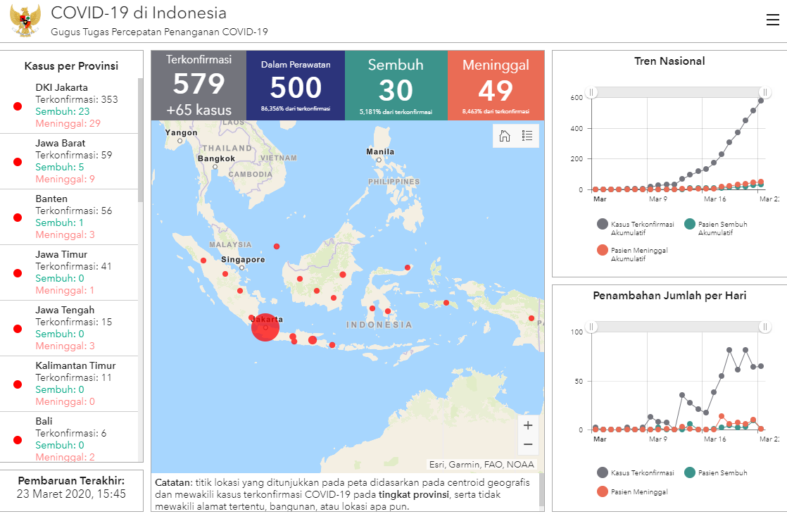 Sekretariat Kabinet Republik Indonesia Covid 19 Outbreak Indonesia S Confirmed Cases Rise To 579 With 49 Deaths Sekretariat Kabinet Republik Indonesia