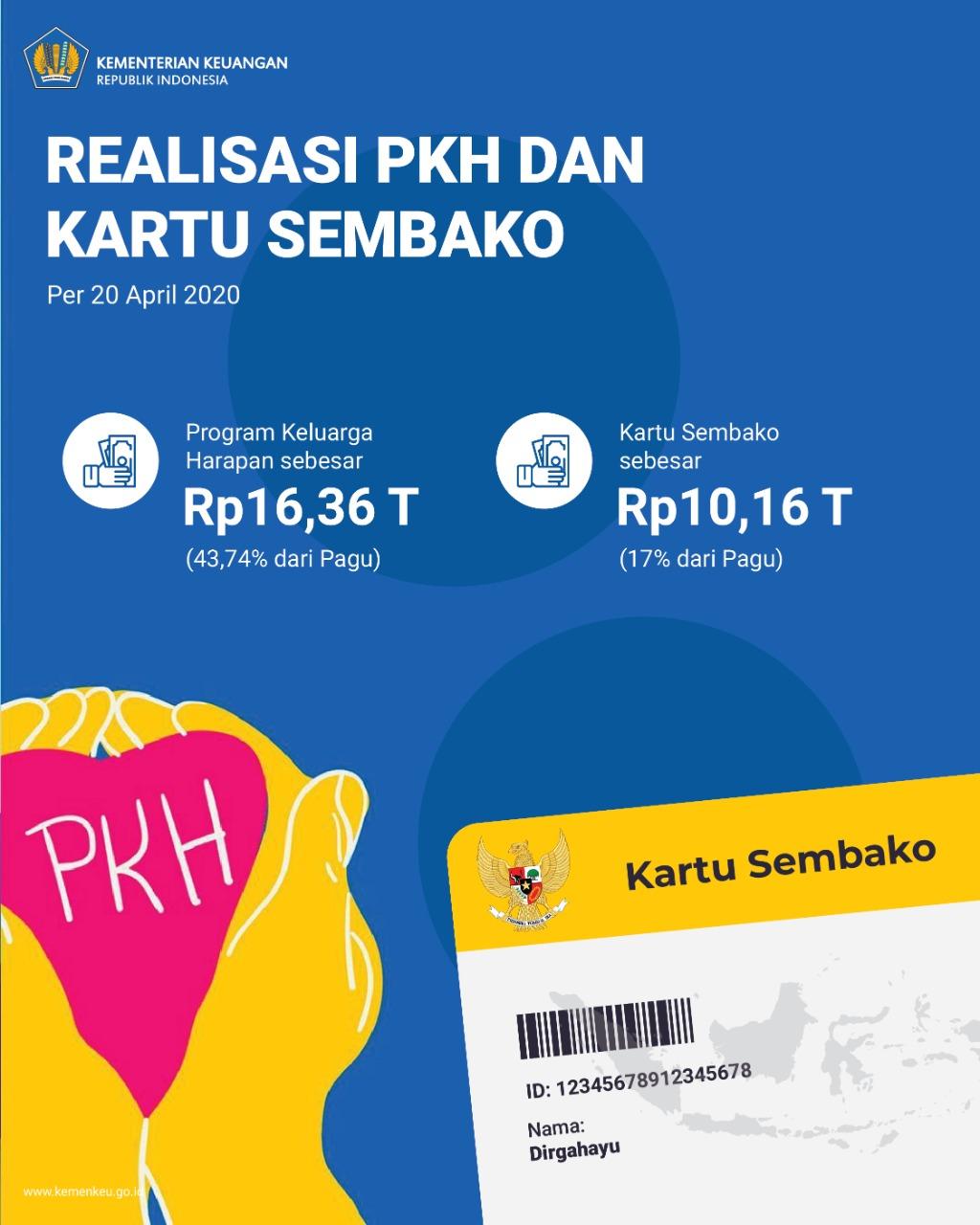 Realisasi PKH dan Kartu Sembako. (Sumber: Kemenkeu)