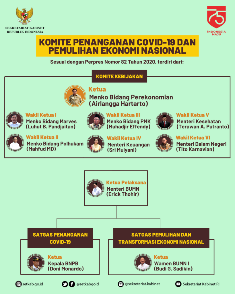 Sekretariat Kabinet Republik Indonesia | Struktur Komite ...