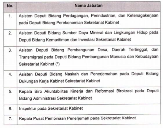 Sekretariat Kabinet Buka Seleksi 7 JPT Pratama 102