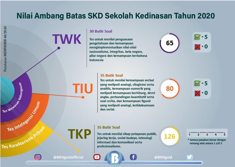 Sekretariat Kabinet Republik Indonesia | BKN Terbitkan ...