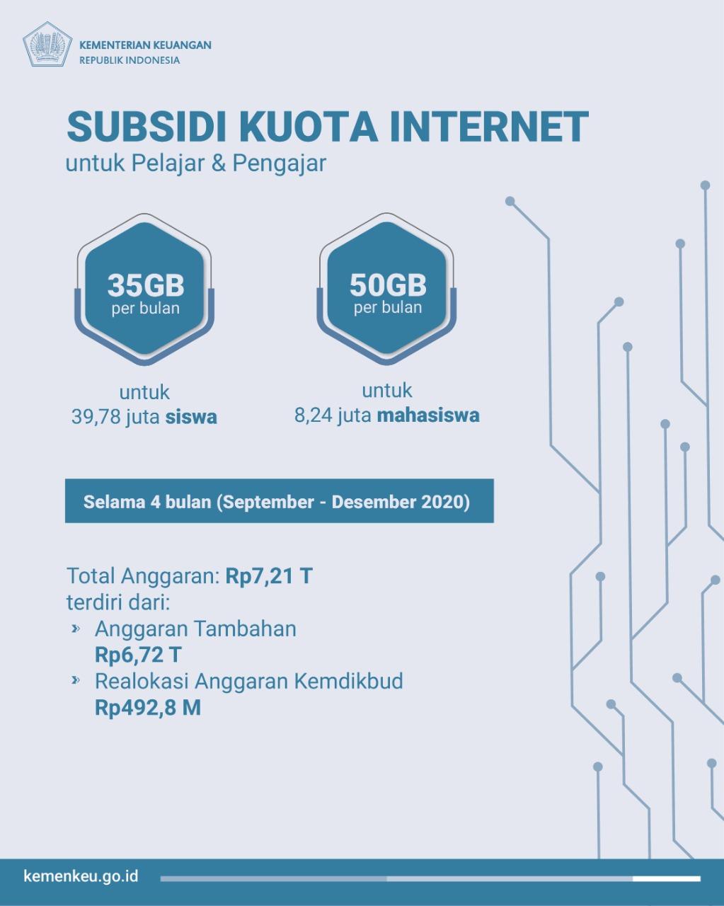 Subsidi Kuota Internet
