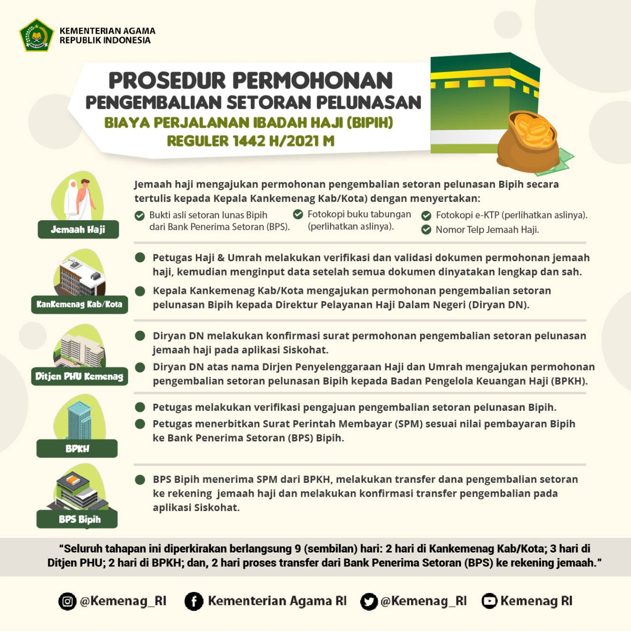 tahapan dan prosedur pengembalian setoran lunas biaya haji bipih reguler dan khusus 2021